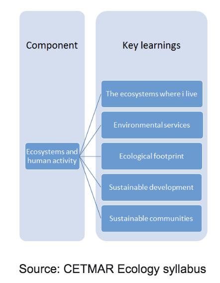 CETMAR Ecology syllabus